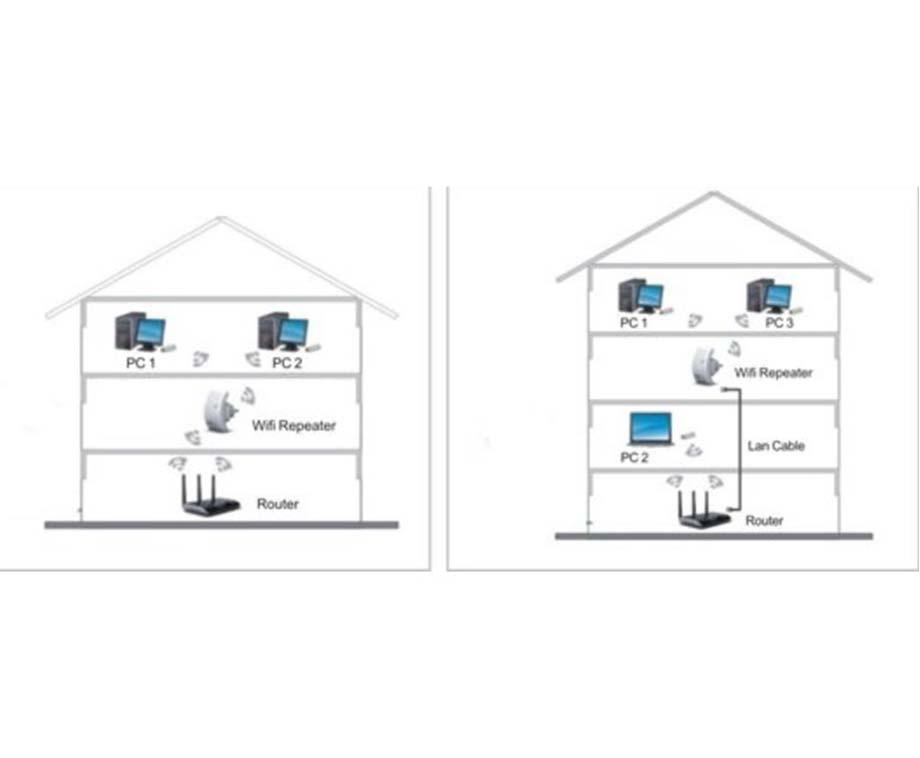 Wifi Repeater - Versterk Het WiFi Signaal!